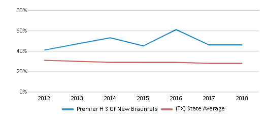 This chart display the percentage of White students in Premier H S Of New Braunfels and the percentage of White public school students in Texas by year, with the latest 2017-18 school year data.