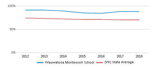 This chart display the percentage of White students in Wauwatosa Montessori School and the percentage of White public school students in Wisconsin by year, with the latest 2017-18 school year data.