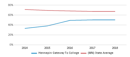 This chart display the percentage of White students in Hennepin Gateway To College and the percentage of White public school students in Minnesota by year, with the latest 2017-18 school year data.