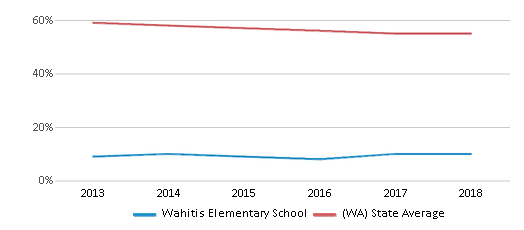 This chart display the percentage of White students in Wahitis Elementary School and the percentage of White public school students in Washington by year, with the latest 2017-18 school year data.