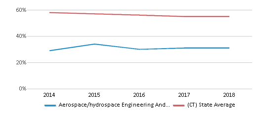 This chart display the percentage of White students in Aerospace/hydrospace Engineering And Physical Sciences High School and the percentage of White public school students in Connecticut by year, with the latest 2017-18 school year data.