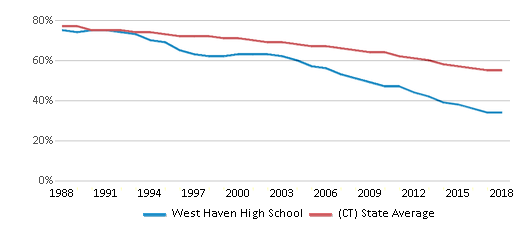 This chart display the percentage of White students in West Haven High School and the percentage of White public school students in Connecticut by year, with the latest 2017-18 school year data.