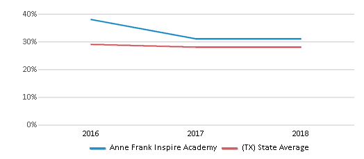 This chart display the percentage of White students in Anne Frank Inspire Academy and the percentage of White public school students in Texas by year, with the latest 2017-18 school year data.
