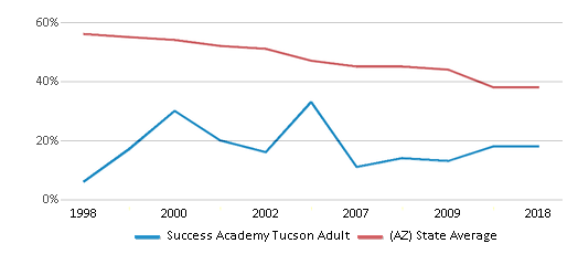 This chart display the percentage of White students in Success Academy Tucson Adult and the percentage of White public school students in Arizona by year, with the latest 2017-18 school year data.