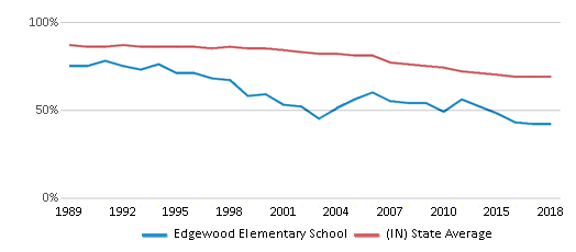 This chart display the percentage of White students in Edgewood Elementary School and the percentage of White public school students in Indiana by year, with the latest 2017-18 school year data.