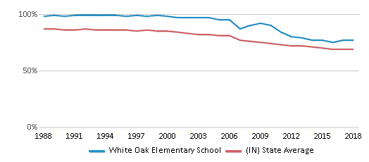 This chart display the percentage of White students in White Oak Elementary School and the percentage of White public school students in Indiana by year, with the latest 2017-18 school year data.