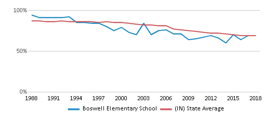 This chart display the percentage of White students in Boswell Elementary School and the percentage of White public school students in Indiana by year, with the latest 2017-18 school year data.