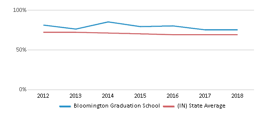 This chart display the percentage of White students in Bloomington Graduation School and the percentage of White public school students in Indiana by year, with the latest 2017-18 school year data.