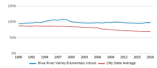 This chart display the percentage of White students in Blue River Valley Elementary School and the percentage of White public school students in Indiana by year, with the latest 2017-18 school year data.