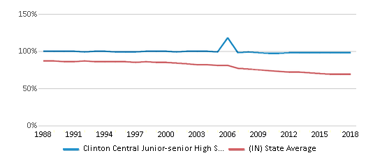 This chart display the percentage of White students in Clinton Central Junior-senior High School and the percentage of White public school students in Indiana by year, with the latest 2017-18 school year data.