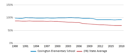 This chart display the percentage of White students in Covington Elementary School and the percentage of White public school students in Indiana by year, with the latest 2017-18 school year data.