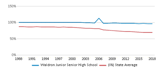 This chart display the percentage of White students in Waldron Junior Senior High School and the percentage of White public school students in Indiana by year, with the latest 2017-18 school year data.