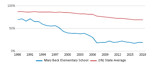This chart display the percentage of White students in Mary Beck Elementary School and the percentage of White public school students in Indiana by year, with the latest 2017-18 school year data.