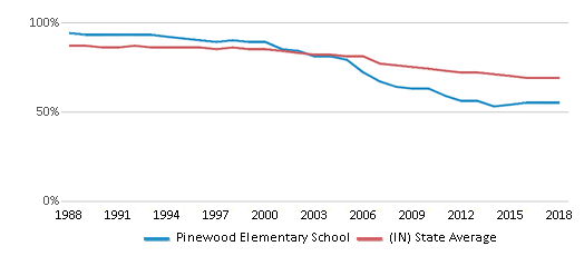 This chart display the percentage of White students in Pinewood Elementary School and the percentage of White public school students in Indiana by year, with the latest 2017-18 school year data.