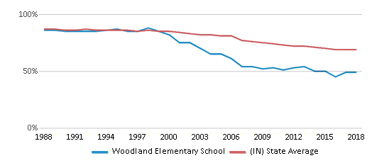 This chart display the percentage of White students in Woodland Elementary School and the percentage of White public school students in Indiana by year, with the latest 2017-18 school year data.