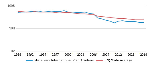 This chart display the percentage of White students in Plaza Park International Prep Academy and the percentage of White public school students in Indiana by year, with the latest 2017-18 school year data.