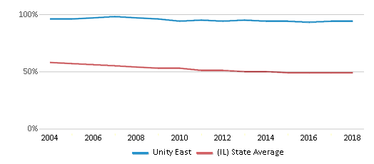 This chart display the percentage of White students in Unity East and the percentage of White public school students in Illinois by year, with the latest 2017-18 school year data.