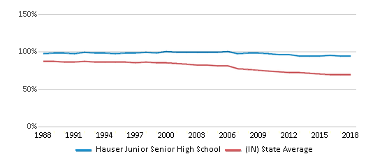 This chart display the percentage of White students in Hauser Junior Senior High School and the percentage of White public school students in Indiana by year, with the latest 2017-18 school year data.