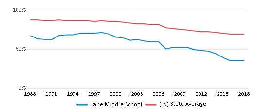 This chart display the percentage of White students in Lane Middle School and the percentage of White public school students in Indiana by year, with the latest 2017-18 school year data.
