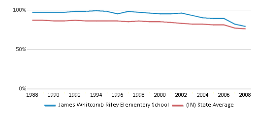 This chart display the percentage of White students in James Whitcomb Riley Elementary School and the percentage of White public school students in Indiana by year, with the latest 2007-08 school year data.