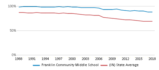 This chart display the percentage of White students in Franklin Community Middle School and the percentage of White public school students in Indiana by year, with the latest 2017-18 school year data.