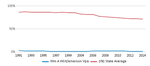This chart display the percentage of White students in Wm A Wirt/emerson Vpa and the percentage of White public school students in Indiana by year, with the latest 2013-14 school year data.