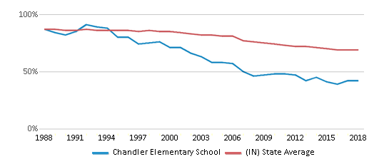 This chart display the percentage of White students in Chandler Elementary School and the percentage of White public school students in Indiana by year, with the latest 2017-18 school year data.