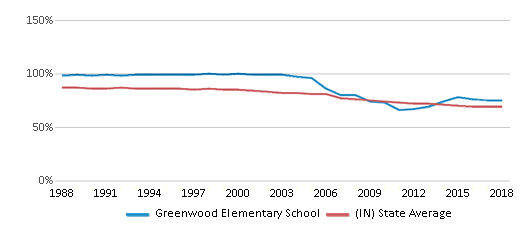 This chart display the percentage of White students in Greenwood Elementary School and the percentage of White public school students in Indiana by year, with the latest 2017-18 school year data.