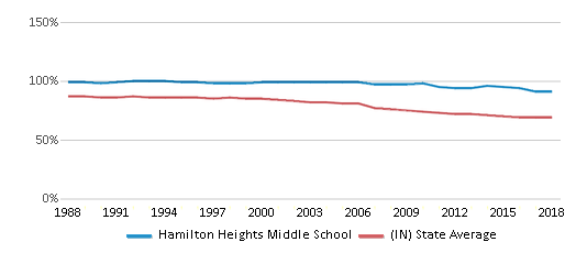This chart display the percentage of White students in Hamilton Heights Middle School and the percentage of White public school students in Indiana by year, with the latest 2017-18 school year data.