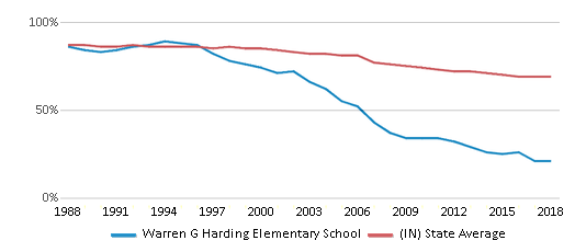 This chart display the percentage of White students in Warren G Harding Elementary School and the percentage of White public school students in Indiana by year, with the latest 2017-18 school year data.