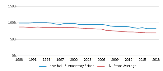 This chart display the percentage of White students in Jane Ball Elementary School and the percentage of White public school students in Indiana by year, with the latest 2017-18 school year data.