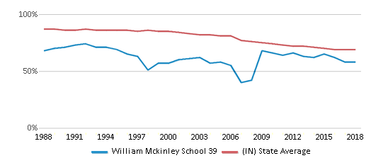 This chart display the percentage of White students in William Mckinley School 39 and the percentage of White public school students in Indiana by year, with the latest 2017-18 school year data.