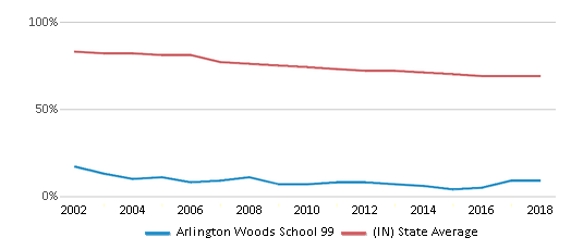 This chart display the percentage of White students in Arlington Woods School 99 and the percentage of White public school students in Indiana by year, with the latest 2017-18 school year data.
