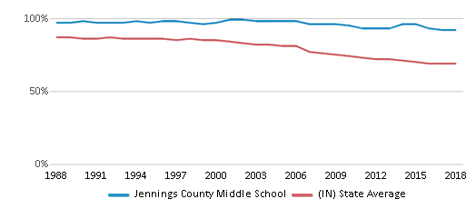 This chart display the percentage of White students in Jennings County Middle School and the percentage of White public school students in Indiana by year, with the latest 2017-18 school year data.