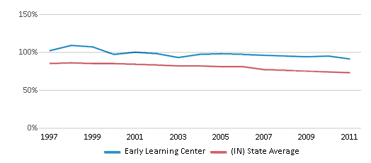 This chart display the percentage of White students in Early Learning Center and the percentage of White public school students in Indiana by year, with the latest 2010-11 school year data.