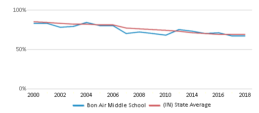 This chart display the percentage of White students in Bon Air Middle School and the percentage of White public school students in Indiana by year, with the latest 2017-18 school year data.