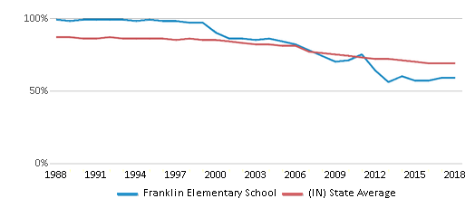 This chart display the percentage of White students in Franklin Elementary School and the percentage of White public school students in Indiana by year, with the latest 2017-18 school year data.