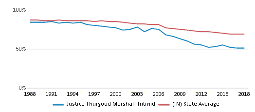 This chart display the percentage of White students in Justice Thurgood Marshall Intrmd and the percentage of White public school students in Indiana by year, with the latest 2017-18 school year data.