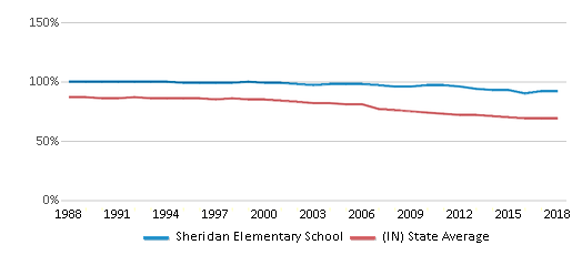 This chart display the percentage of White students in Sheridan Elementary School and the percentage of White public school students in Indiana by year, with the latest 2017-18 school year data.