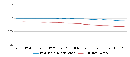 This chart display the percentage of White students in Paul Hadley Middle School and the percentage of White public school students in Indiana by year, with the latest 2017-18 school year data.