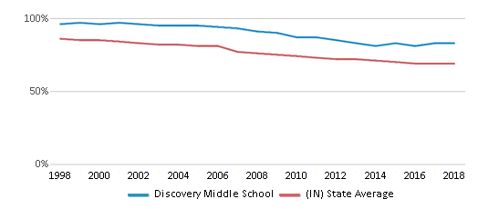 This chart display the percentage of White students in Discovery Middle School and the percentage of White public school students in Indiana by year, with the latest 2017-18 school year data.