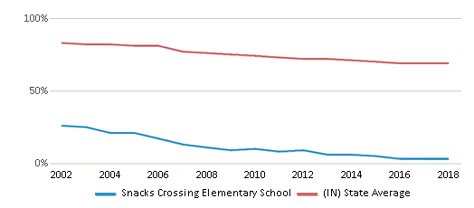 This chart display the percentage of White students in Snacks Crossing Elementary School and the percentage of White public school students in Indiana by year, with the latest 2017-18 school year data.