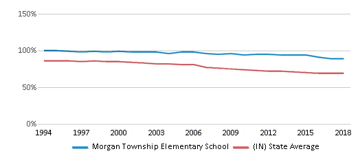 This chart display the percentage of White students in Morgan Township Elementary School and the percentage of White public school students in Indiana by year, with the latest 2017-18 school year data.