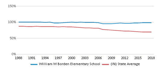 This chart display the percentage of White students in William W Borden Elementary School and the percentage of White public school students in Indiana by year, with the latest 2017-18 school year data.