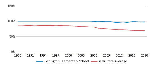 This chart display the percentage of White students in Lexington Elementary School and the percentage of White public school students in Indiana by year, with the latest 2017-18 school year data.