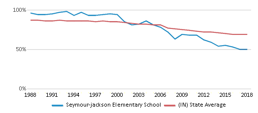 This chart display the percentage of White students in Seymour-jackson Elementary School and the percentage of White public school students in Indiana by year, with the latest 2017-18 school year data.