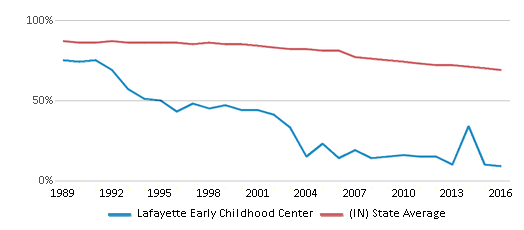 This chart display the percentage of White students in Lafayette Early Childhood Center and the percentage of White public school students in Indiana by year, with the latest 2015-16 school year data.