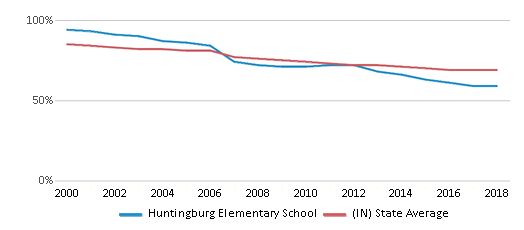 This chart display the percentage of White students in Huntingburg Elementary School and the percentage of White public school students in Indiana by year, with the latest 2017-18 school year data.