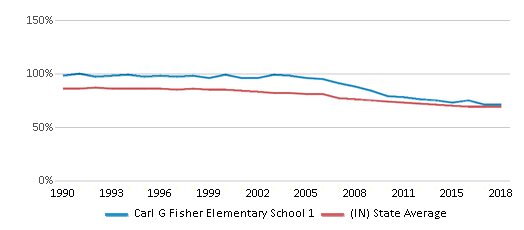 This chart display the percentage of White students in Carl G Fisher Elementary School 1 and the percentage of White public school students in Indiana by year, with the latest 2017-18 school year data.
