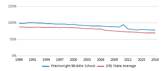This chart display the percentage of White students in Wainwright Middle School and the percentage of White public school students in Indiana by year, with the latest 2017-18 school year data.